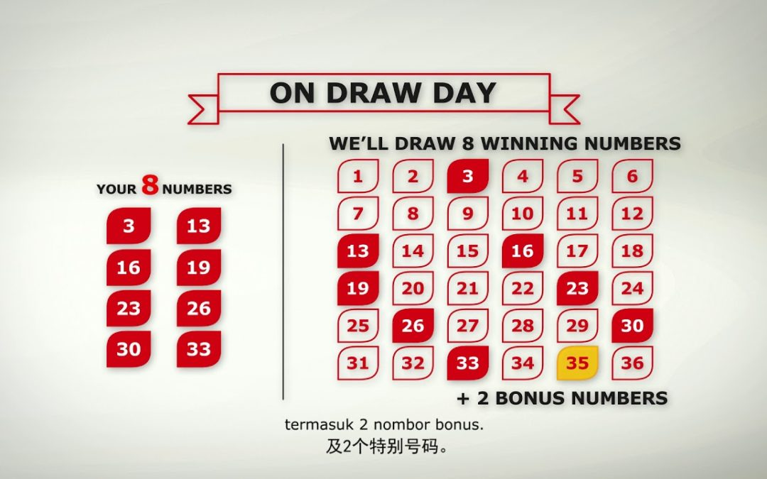Tips and Hacks for Online 4D2U Betting Malaysia